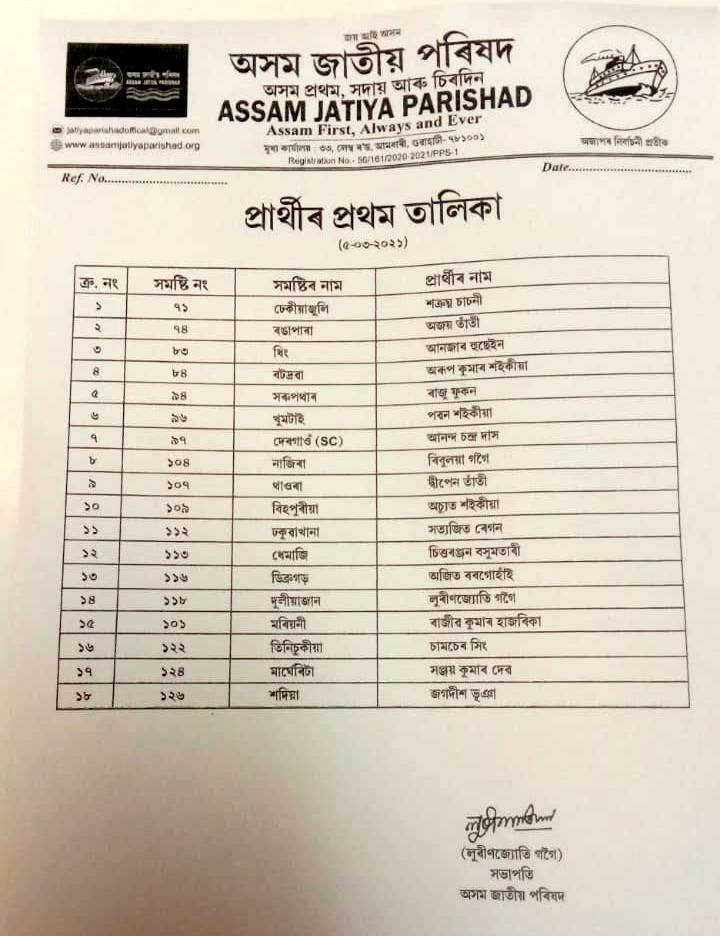 AJP declares first list; Lurinjyoti Gogoi to contest from Duliajan